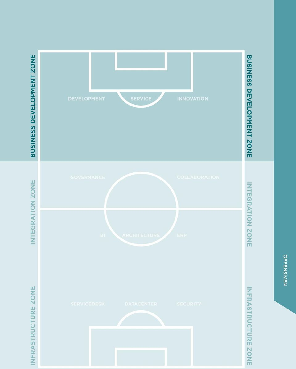 ZONE GOVERNANCE COLLABORATION BI