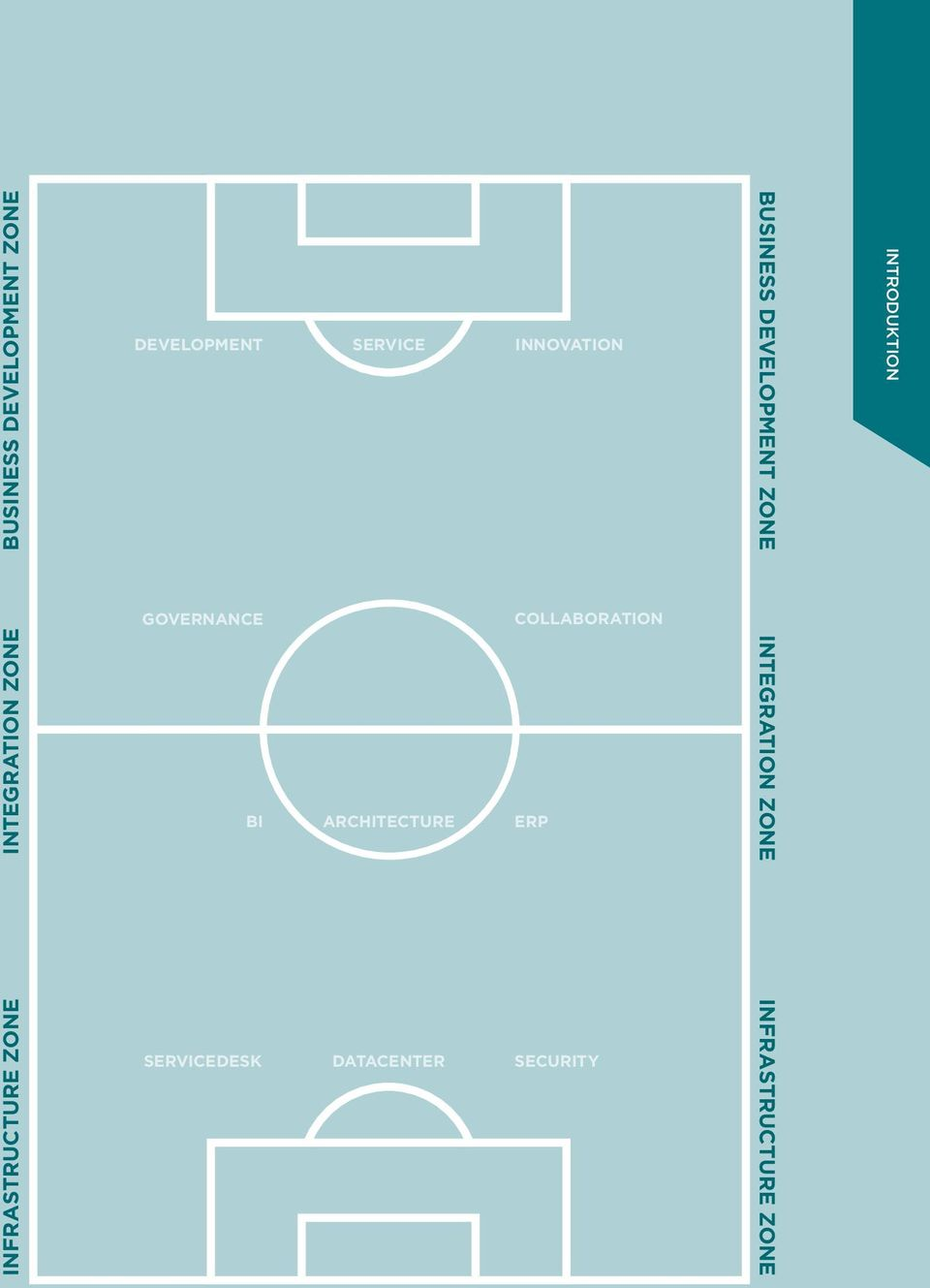 ZONE INTRODUKTION GOVERNANCE COLLABORATION