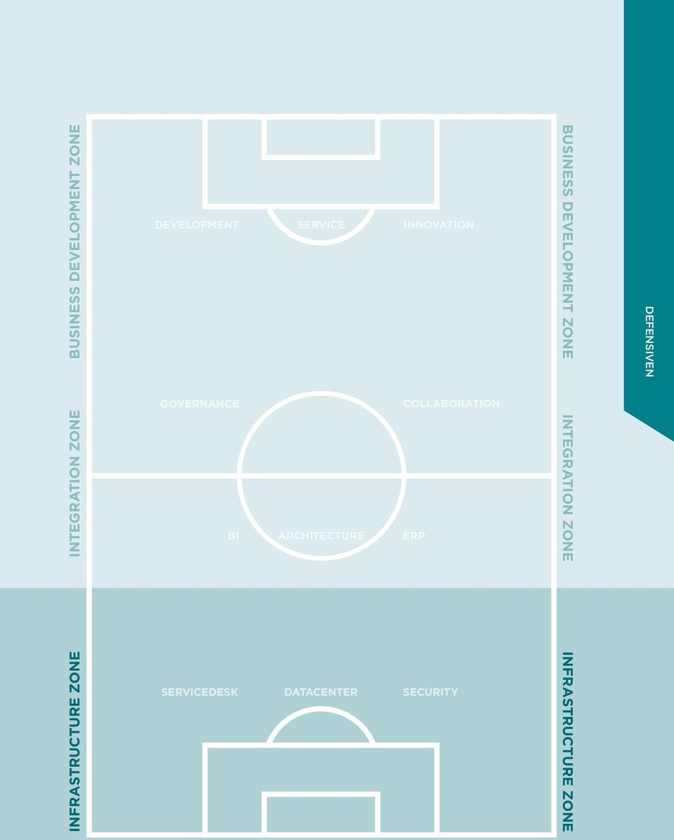 ZONE DEFENSIVEN GOVERNANCE COLLABORATION