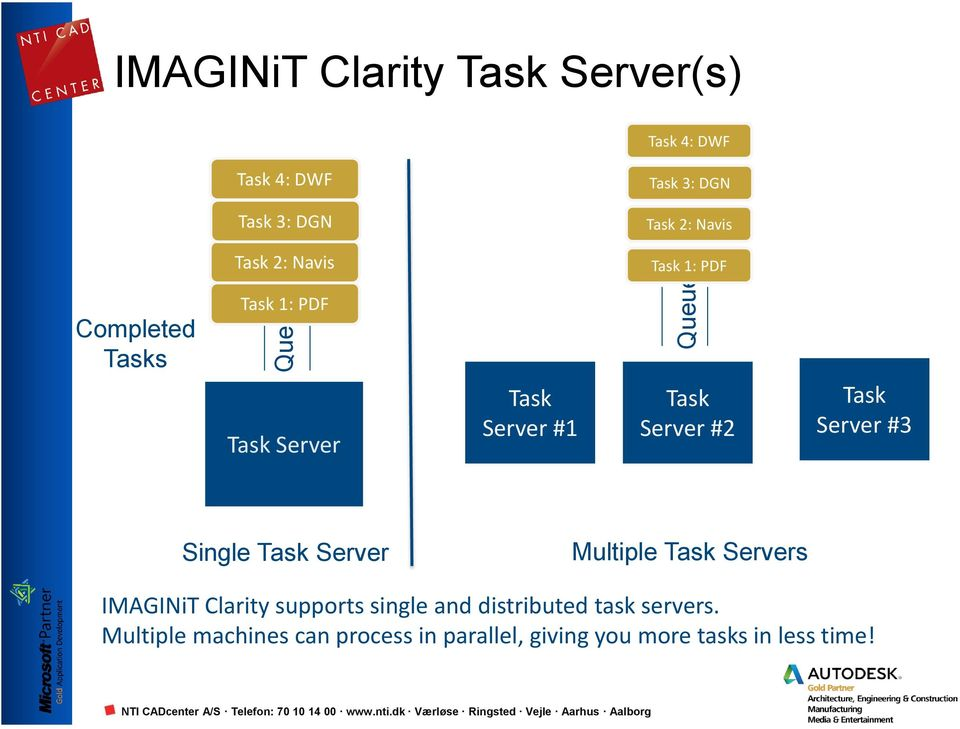 #2 Task Server #3 Single Task Server Multiple Task Servers IMAGINiT Clarity supports single and