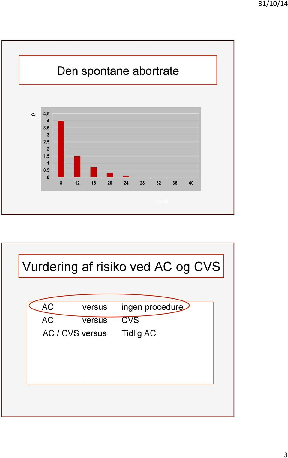 CVS AC versus ingen procedure AC