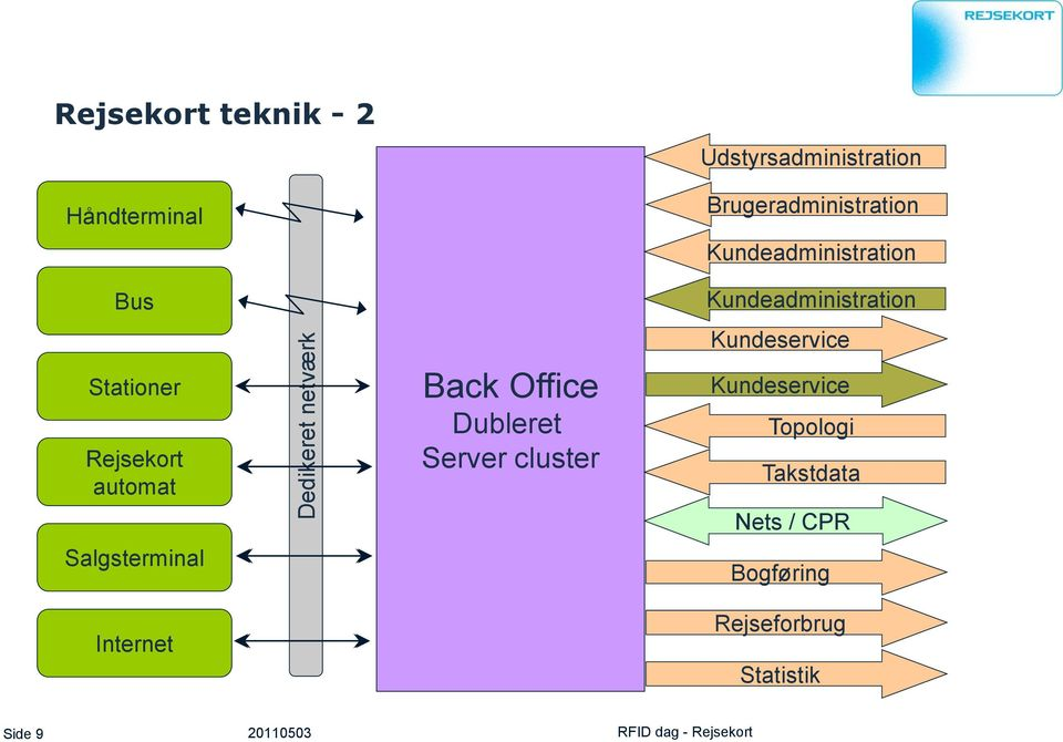 Internet Back Office Dubleret Server cluster Kundeadministration Kundeservice