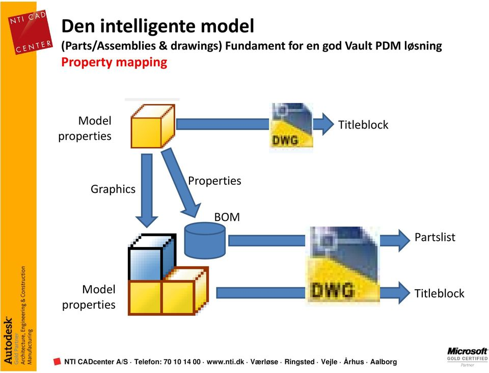 Property mapping Model properties Titleblock