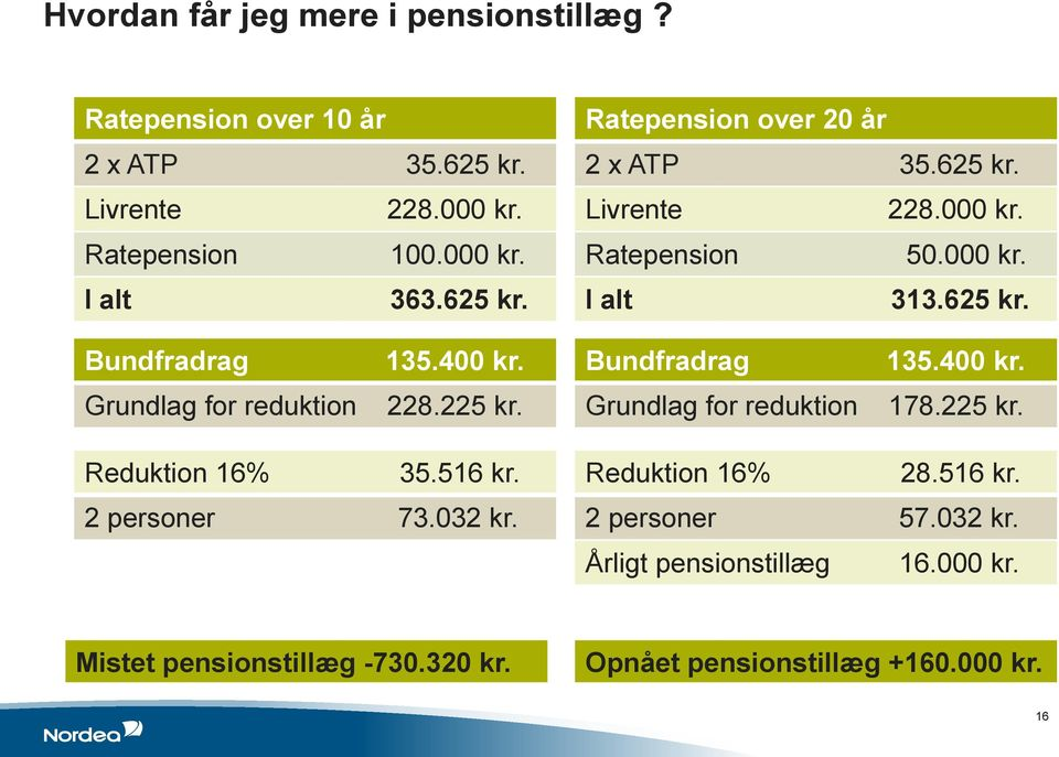 Bundfradrag 135.400 kr. Grundlag for reduktion 228.225 kr. Grundlag for reduktion 178.225 kr. Reduktion 16% 35.516 kr. 2 personer 73.032 kr.