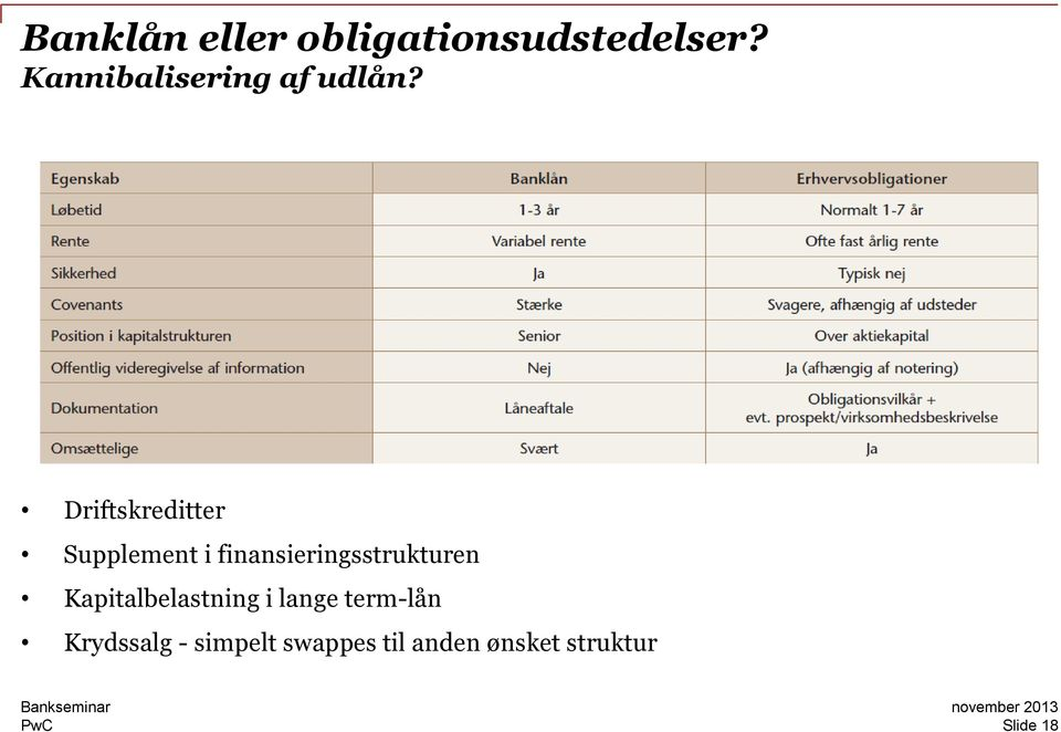 Driftskreditter Supplement i finansieringsstrukturen