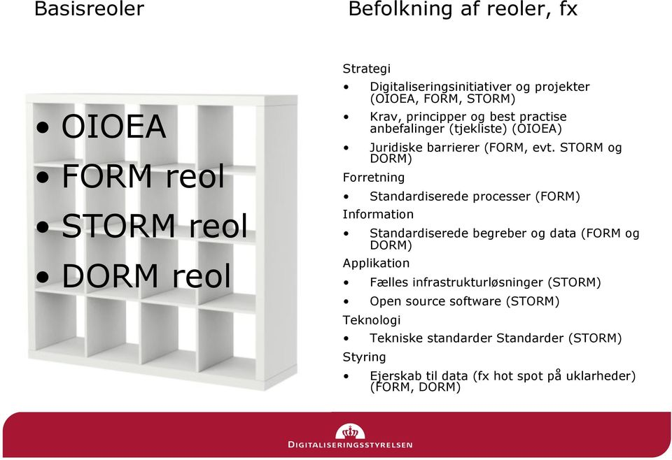 STORM og DORM) Forretning Standardiserede processer (FORM) Information Standardiserede begreber og data (FORM og DORM) Applikation Fælles