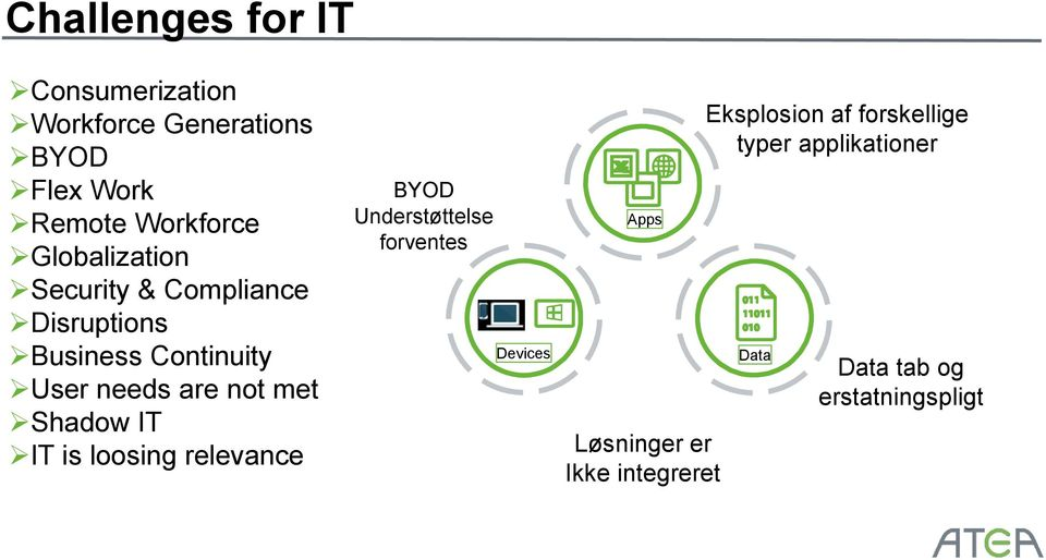 Shadow IT IT is loosing relevance BYOD Understøttelse forventes Devices Apps Løsninger er