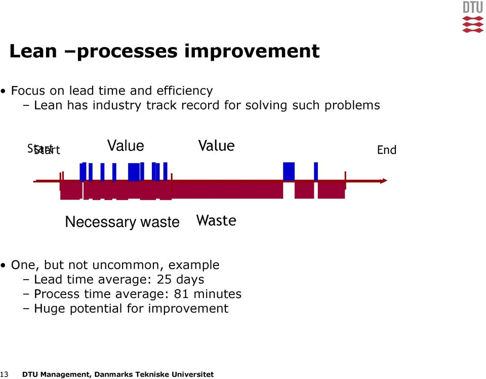 One, but not uncommon, example Lead time average: 25 days Process time average: 81