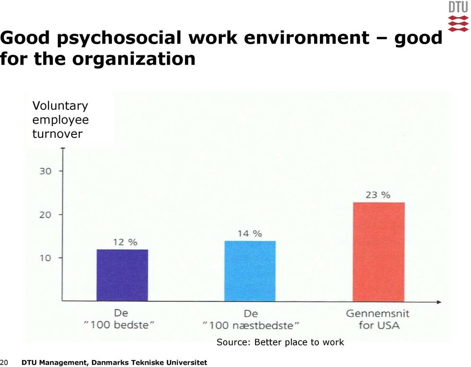 employee turnover Source: Better place to