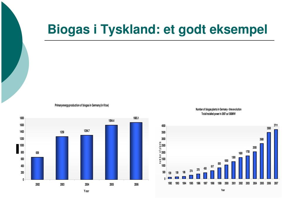 1 4000 3500 Number of biogas plants in Germany - time evolution Total Installed power in 2007 ca 1300MW 3500 3711 1200 3000
