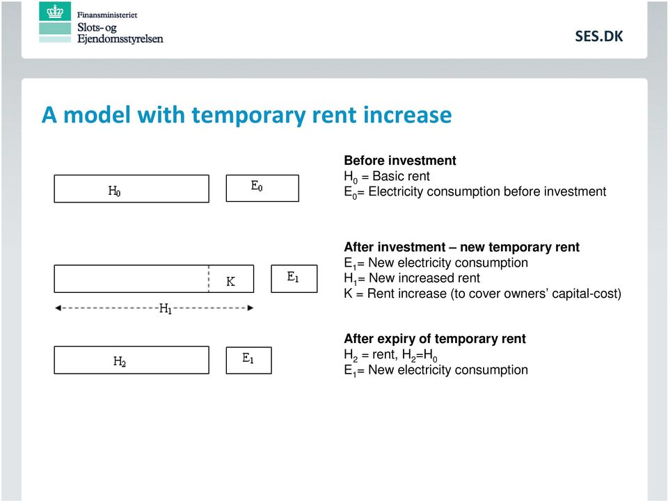 electricity consumption H 1 = New increased rent K = Rent increase (to cover owners