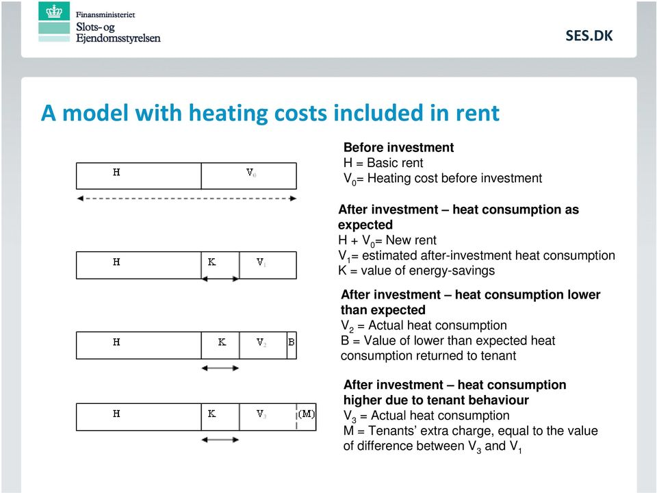 consumption lower than expected V 2 = Actual heat consumption B = Value of lower than expected heat consumption returned to tenant After