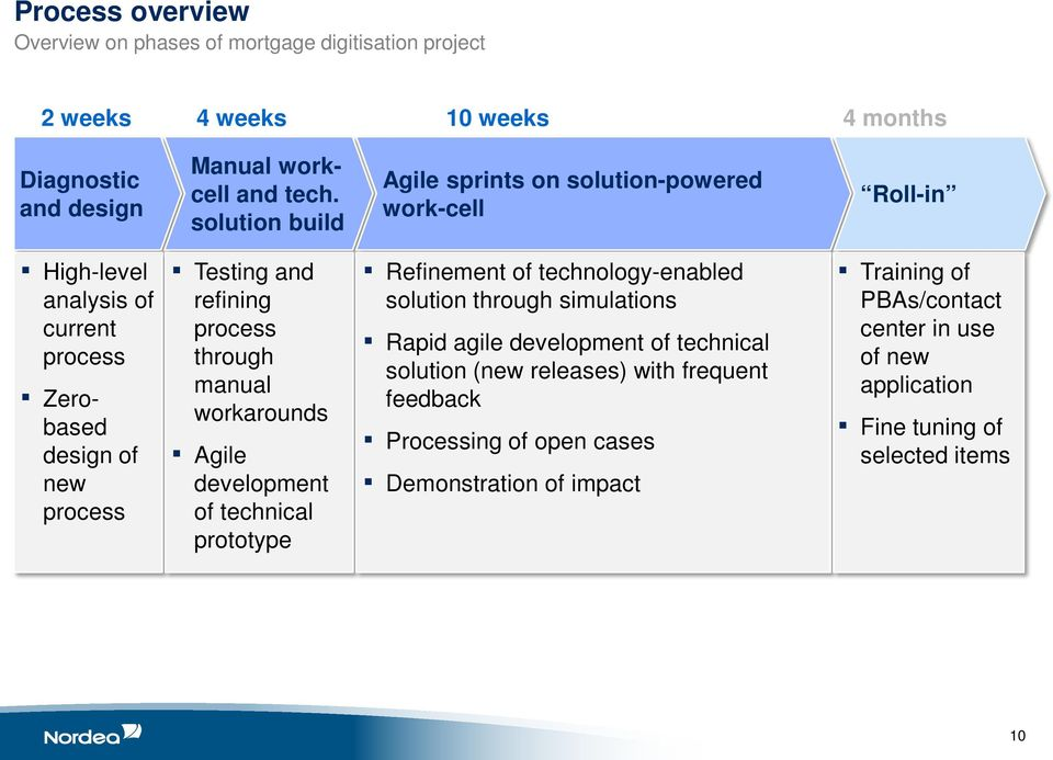 through manual workarounds Agile development of technical prototype Refinement of technology-enabled solution through simulations Rapid agile development of technical