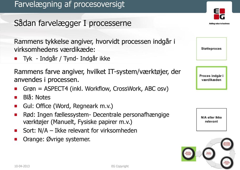processen. Grøn = ASPECT4 (inkl. Workflow, CrossWork, ABC osv)