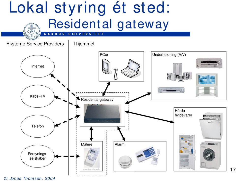 Internet Kabel-TV Residental gateway Hårde hvidevarer