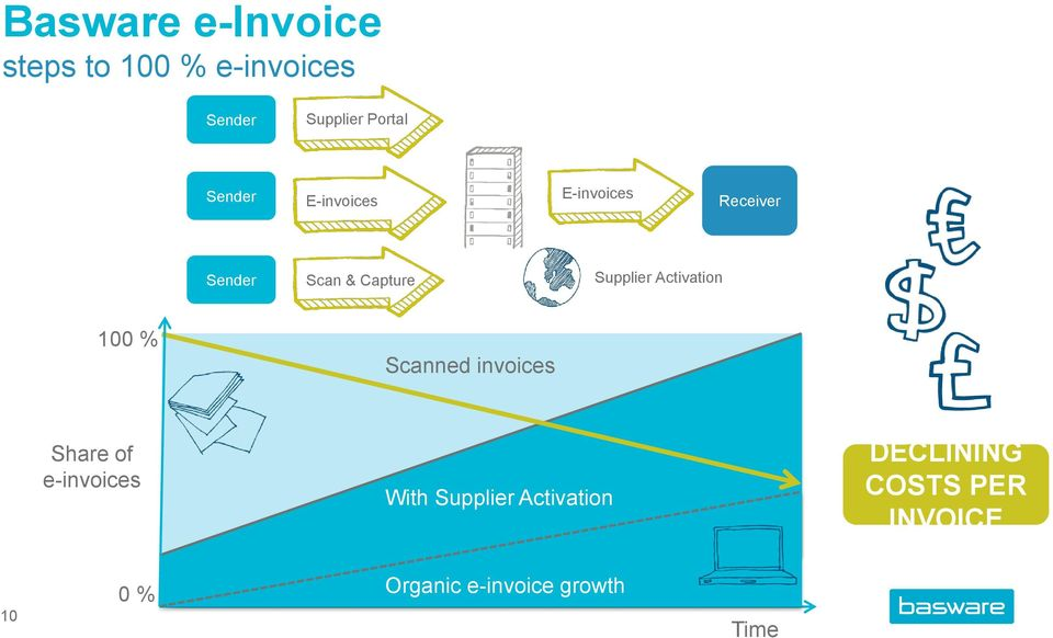 Scan & Capture Supplier Activation 100 % Scanned invoices Share of e-invoices