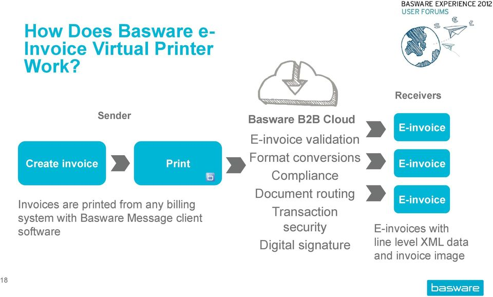 client software Basware B2B Cloud E-invoice validation Format conversions Compliance Document