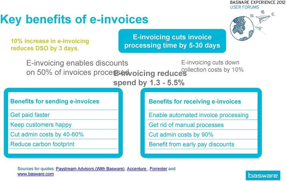 5% E-invoicing cuts down collection costs by 10% Benefits for sending e-invoices Get paid faster Keep customers happy Cut admin costs by 40-60% Reduce carbon