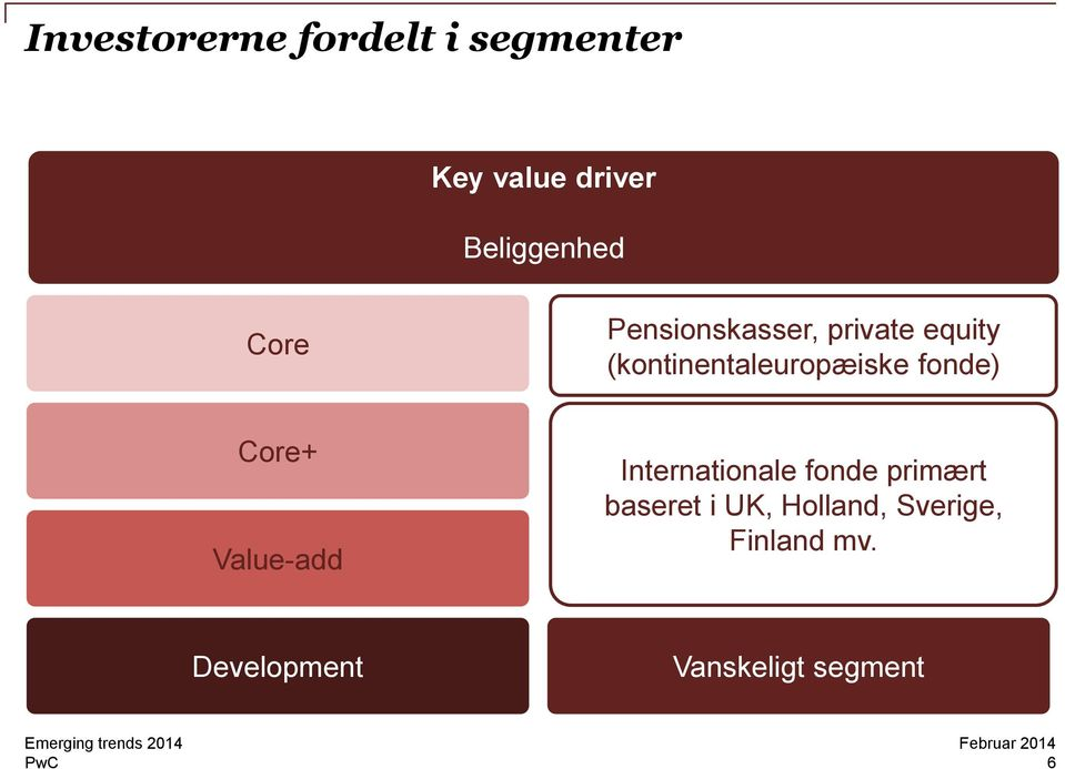 fonde) Core+ Value-add Internationale fonde primært baseret i