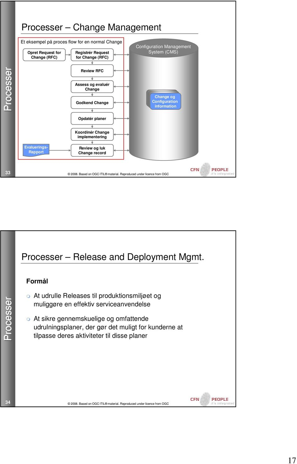 implementering Evaluerings- Rapport Review og luk Change record 33 Release and Deployment Mgmt.