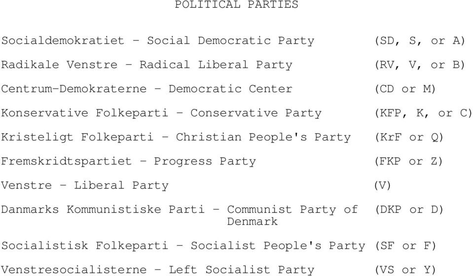 Christian People's Party (KrF or Q) Fremskridtspartiet - Progress Party (FKP or Z) Venstre - Liberal Party (V) Danmarks Kommunistiske Parti