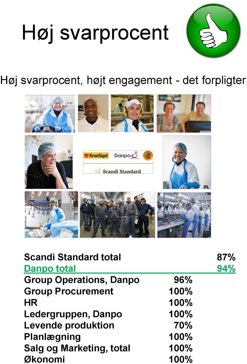 96% Group Procurement 100% HR 100% Ledergruppen, Danpo 100% Levende