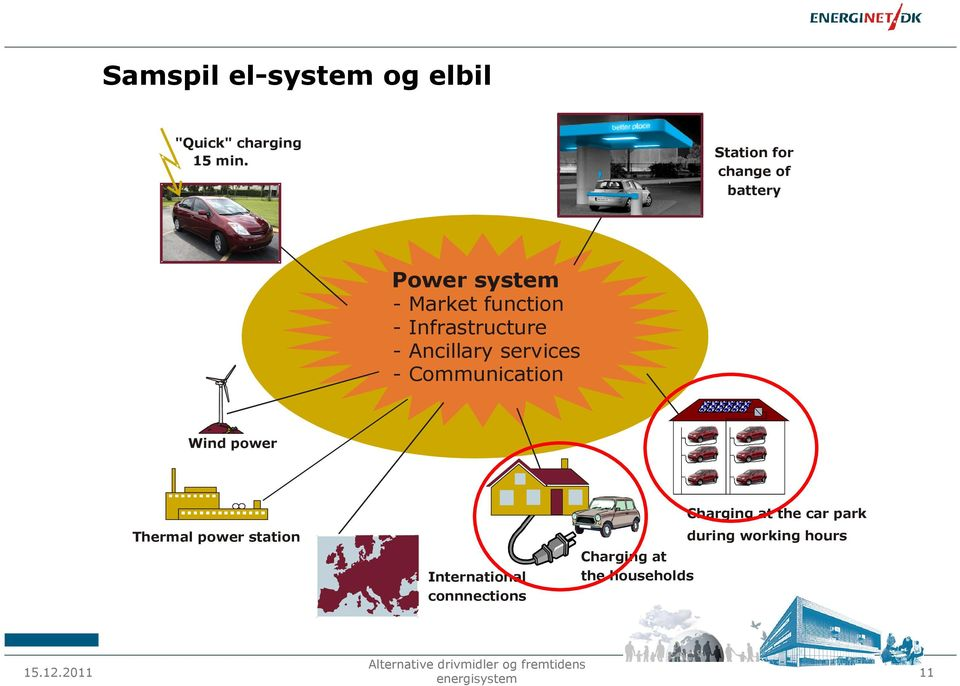 Infrastructure - Ancillary services - Communication ~ = Wind power Thermal