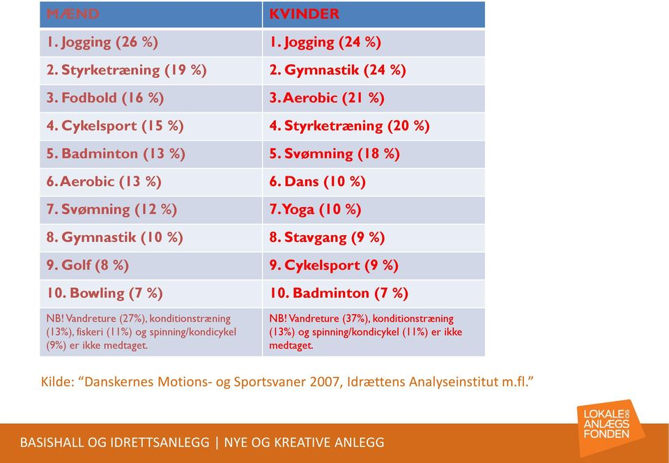 Golf (8 %) 9. Cykelsport (9 %) 10. Bowling (7 %) 10. Badminton (7 %) NB!