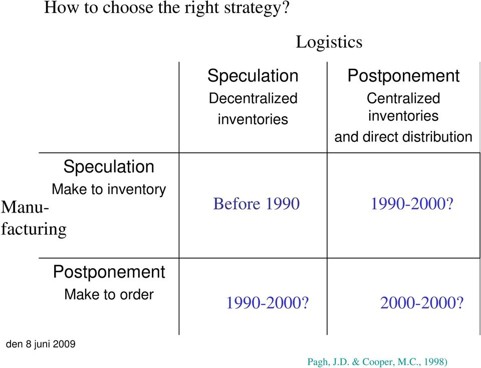 to order Speculation Decentralized inventories Before 1990 1990-2000?