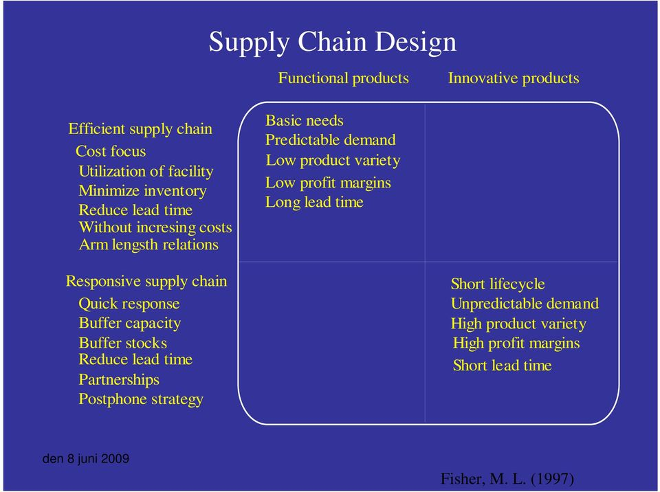 profit margins Long lead time Responsive supply chain Quick response Buffer capacity Buffer stocks Reduce lead time Partnerships
