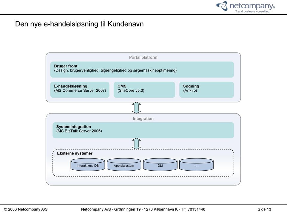 3) Søgning (Ankiro) Systemintegration (MS BizTalk Server 2006) Integration Eksterne systemer