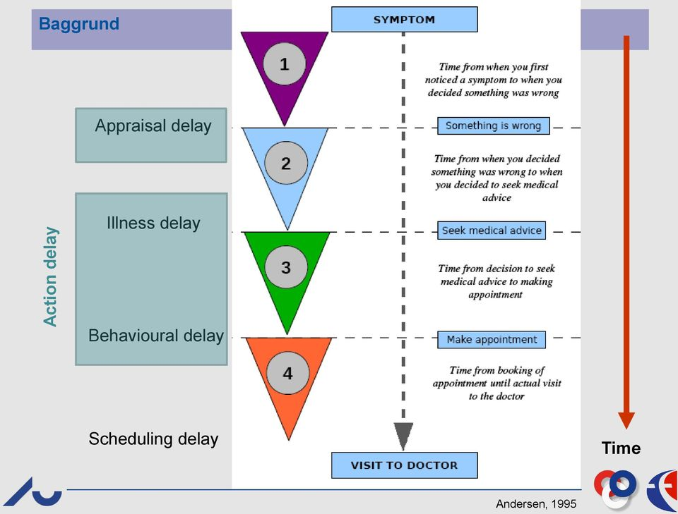 delay Behavioural delay