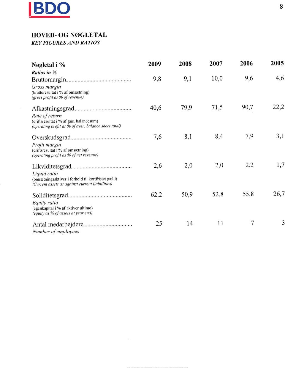 balance sheet total) Overskudsgrad 7,6 8,1 8,4 7,9 3,1 Profit margin (driftsresultat i % at omsætning) (operating profit as % of net revenue) Likviditetsgrad 2,6 2,0 2,0 2,2 1,7 Liquid ratio