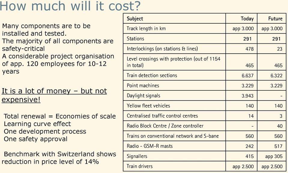 Total renewal = Economies of scale Learning curve effect One development process One safety approval Benchmark with Switzerland shows reduction in price level of 14% Subject Today Future Track length