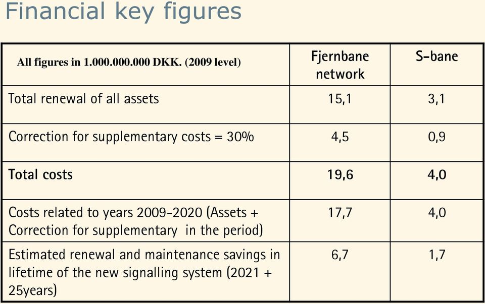 supplementary costs = 30% 4,5 0,9 Total costs 19,6 4,0 Costs related to years 2009-2020 (Assets +