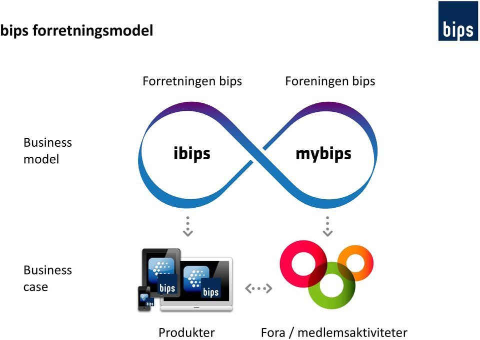 bips Business model Business