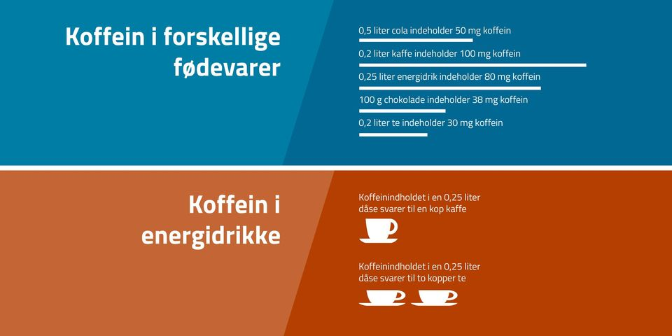 indeholder 38 mg koffein 0,2 liter te indeholder 30 mg koffein Koffein i Koffeinindholdet i