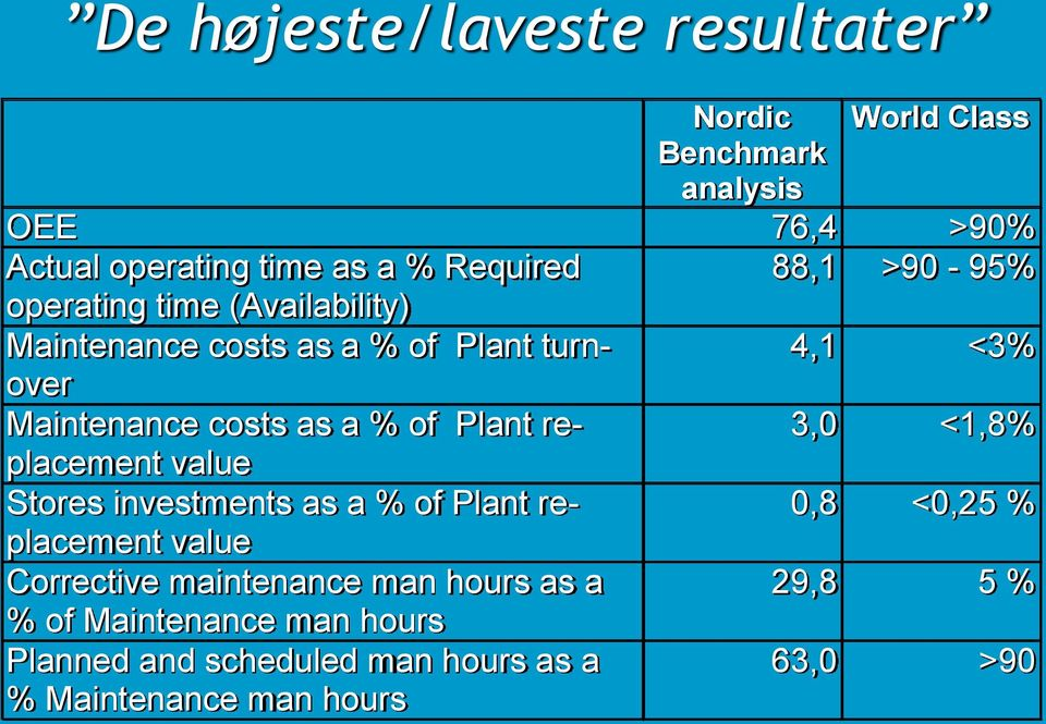 of Plant replacement 3,0 <1,8% value Stores investments as a % of Plant replacement 0,8 <0,25 % value Corrective