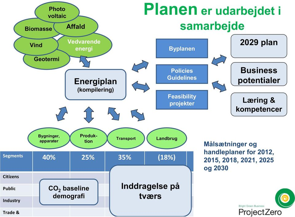 kompetencer Bygninger, apparater Produktion Transport Landbrug Segments 40% 25% 35% (18%) Citizens Public