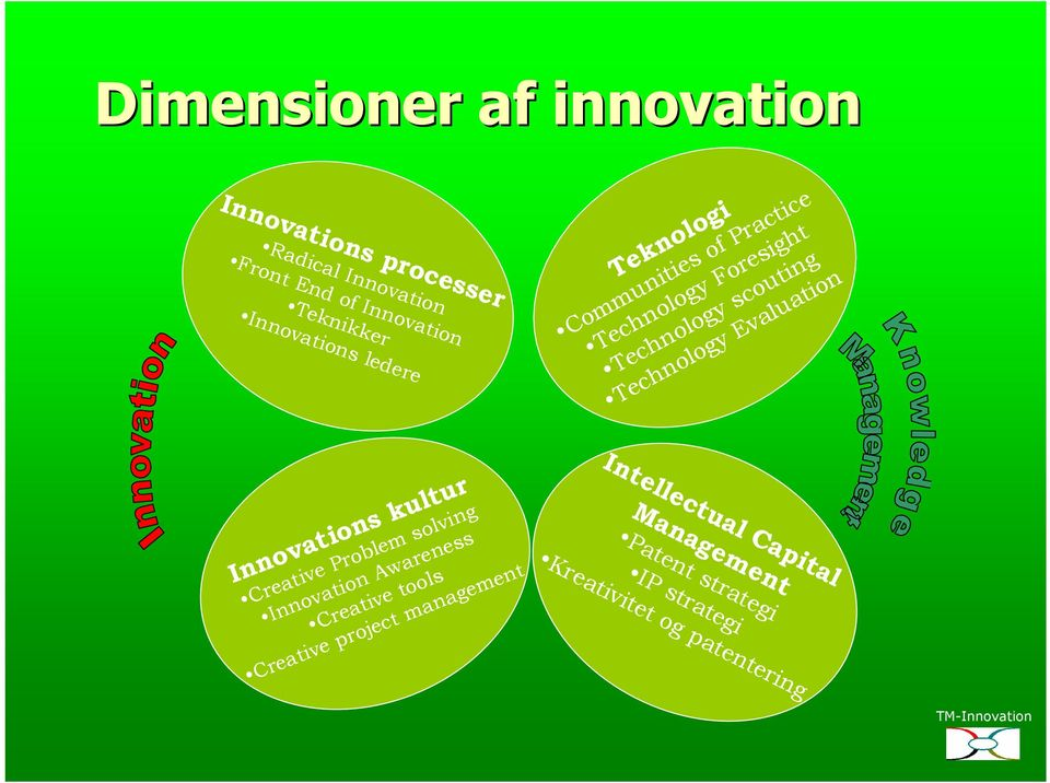 Technology Evaluation Innovations kultur Creative Problem solving Innovation Awareness Creative tools