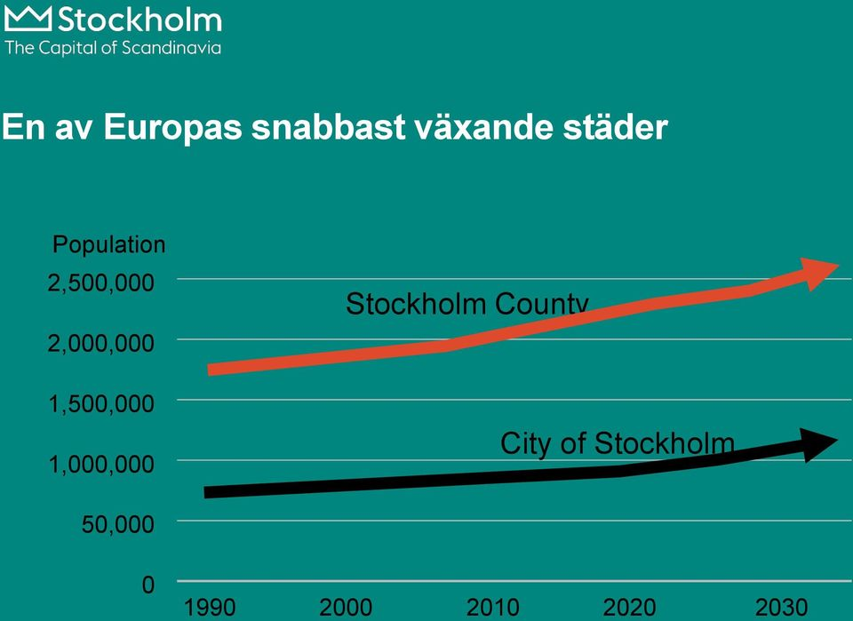 1,500,000 1,000,000 Stockholm County
