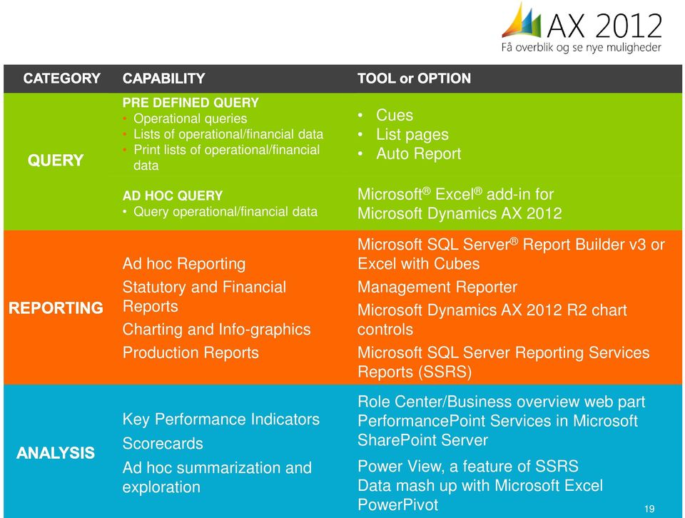 add-in for Microsoft Dynamics AX 2012 Microsoft SQL Server Report Builder v3 or Excel with Cubes Management Reporter Microsoft Dynamics AX 2012 R2 chart controls Microsoft SQL Server