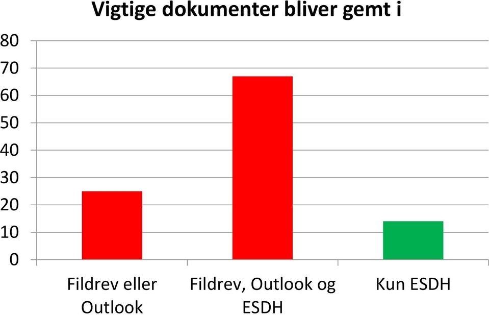 10 0 Fildrev eller Outlook
