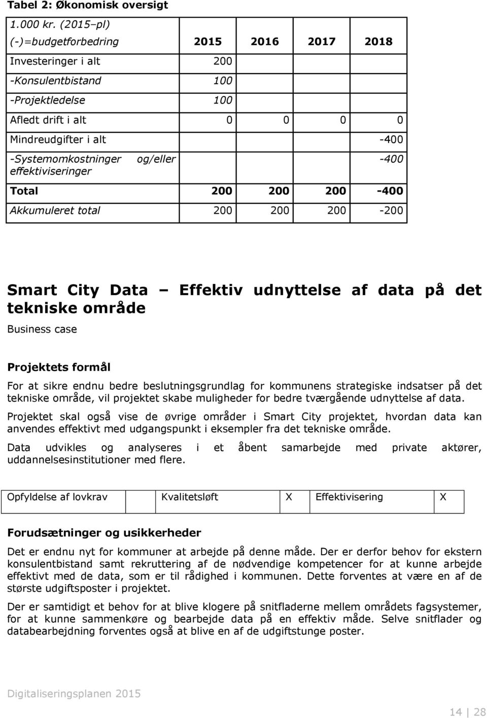 effektiviseringer og/eller -400 Total 200 200 200-400 Akkumuleret total 200 200 200-200 Smart City Data Effektiv udnyttelse af data på det tekniske område Business case Projektets formål For at sikre