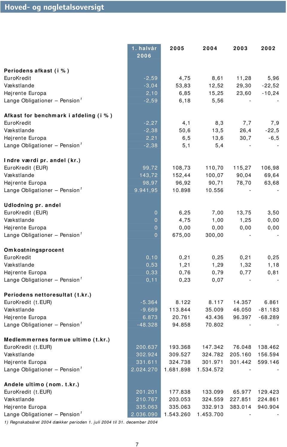 Pension 1-2,59 6,18 5,56 - - Afkast for benchmark i afdeling (i %) EuroKredit -2,27 4,1 8,3 7,7 7,9 Vækstlande -2,38 50,6 13,5 26,4-22,5 Højrente Europa 2,21 6,5 13,6 30,7-6,5 Lange Obligationer