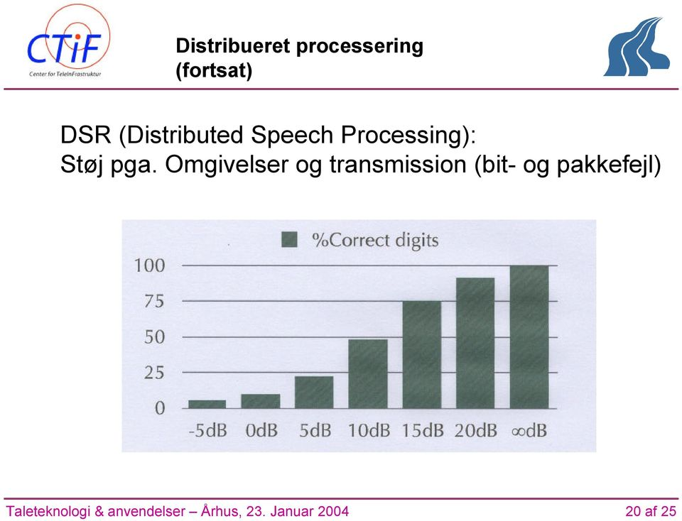 (fortsat) DSR (Distributed Speech Processing):
