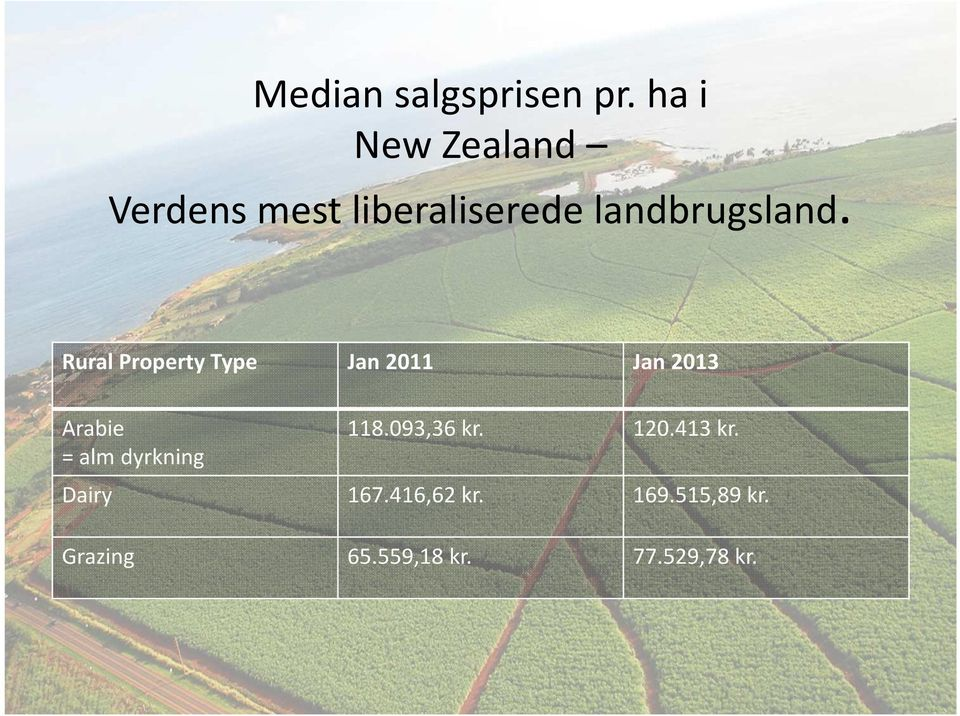 Rural Property Type Jan 2011 Jan 2013 Arabie = alm dyrkning