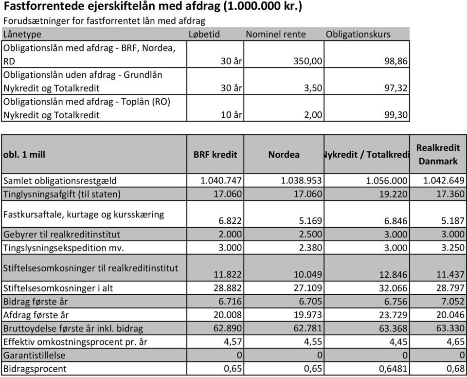 afdrag - Toplån (RO) Nykredit og Totalkredit 10 år 2,00 99,30 obl. 1 mill BRF kredit Nordea Nykredit / Totalkredit Realkredit Danmark Samlet obligationsrestgæld 1.040.747 1.038.953 1.056.000 1.042.