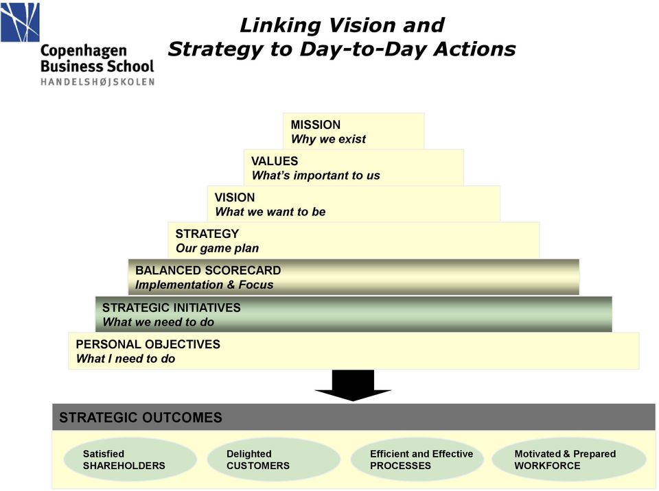STRATEGIC INITIATIVES What we need to do PERSONAL OBJECTIVES What I need to do STRATEGIC OUTCOMES