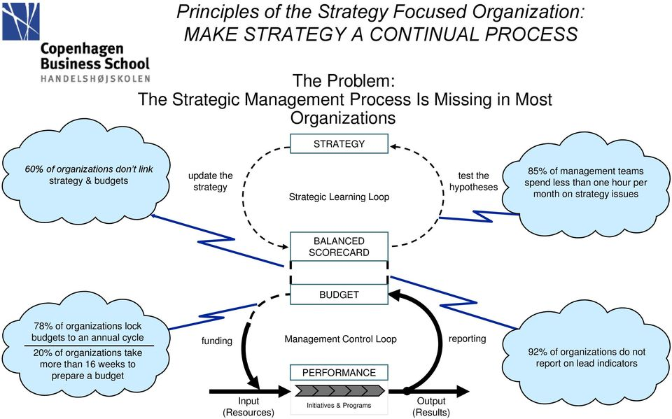 hour per month on strategy issues BALANCED SCORECARD BUDGET 78% of organizations lock budgets to an annual cycle 20% of organizations take more than 16 weeks to prepare